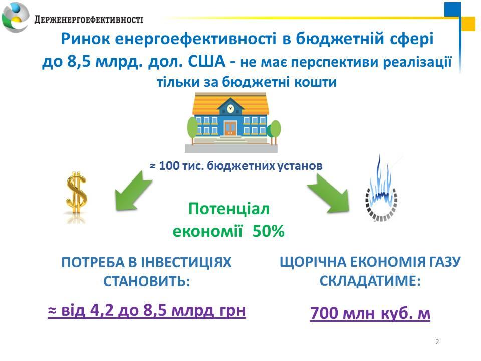 06-09-2016_Презентацiя-ЕСКО_Савчук_слайд_2