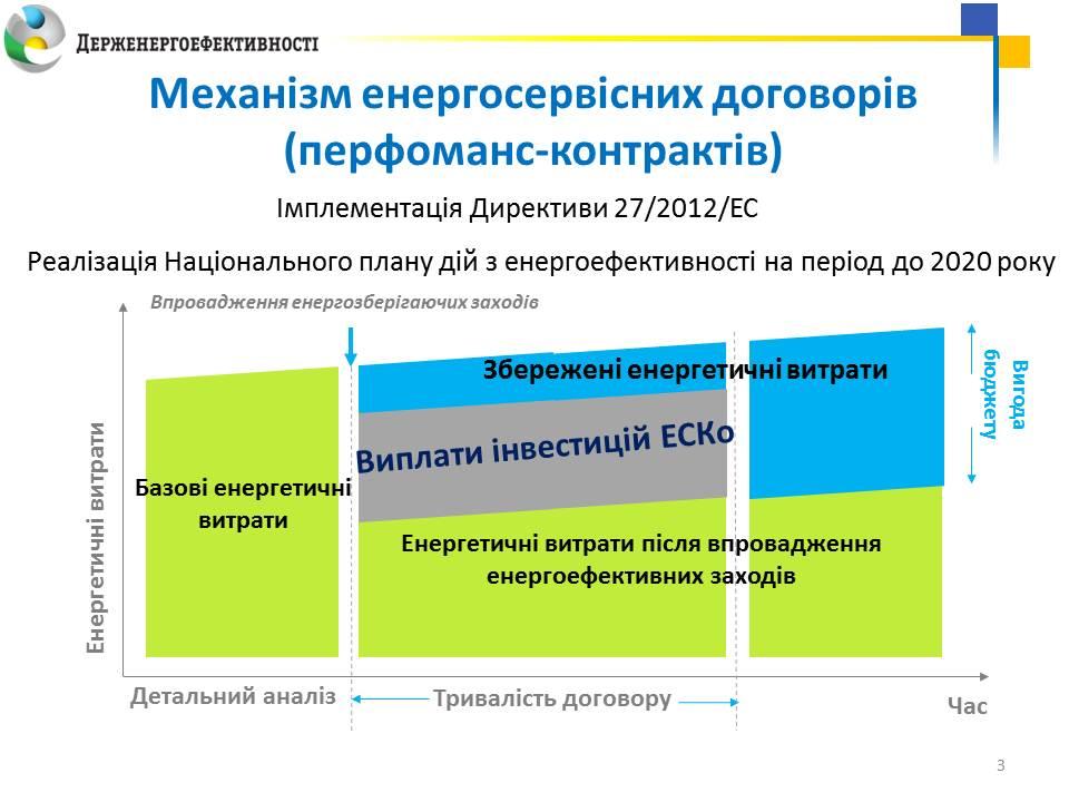 06-09-2016_Презентацiя-ЕСКО_Савчук_слайд_3