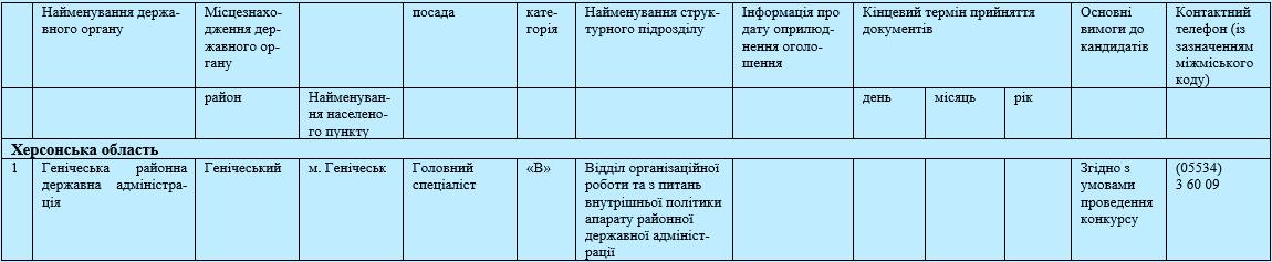 бланк документа зведення звтв по мереж штатах  контингентах